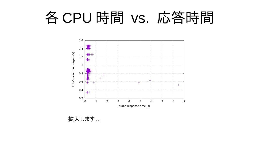 各 CPU 時間 vs. 応答時間 拡大します ...