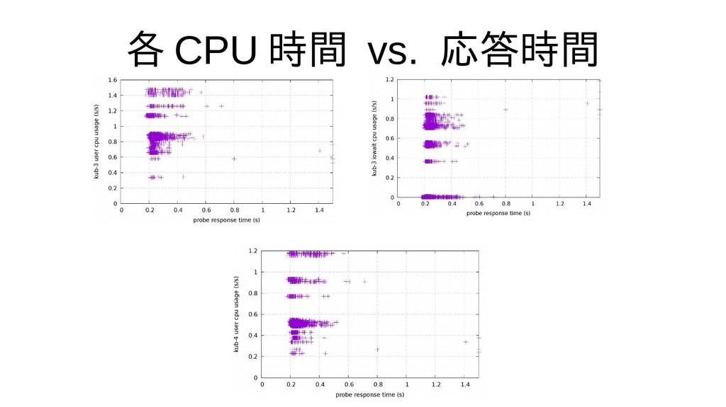各 CPU 時間 vs. 応答時間