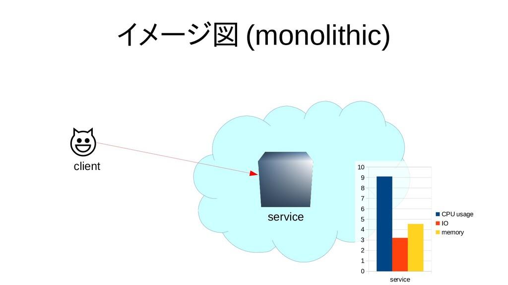 イメージ図 (monolithic)  client service service 0 1 ...