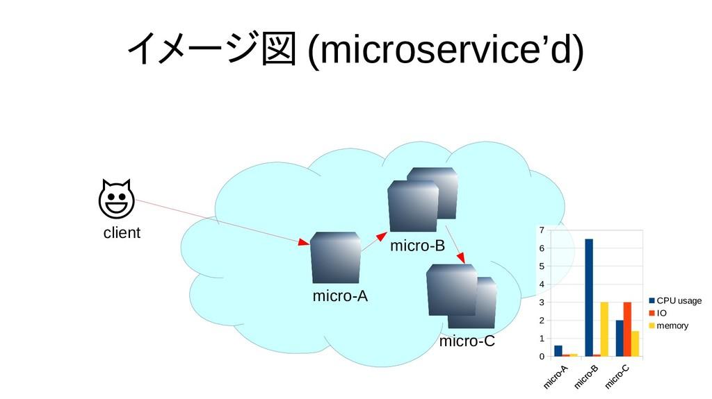 イメージ図 (microservice'd)  client micro-A 0 1 2 3 ...