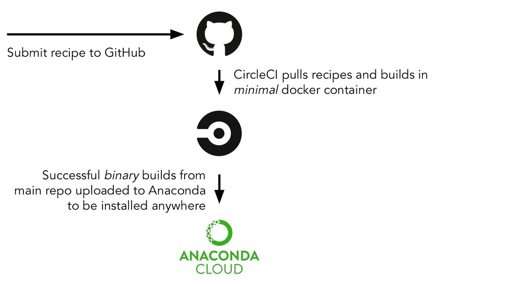 Submit recipe to GitHub CircleCI pulls recipes ...