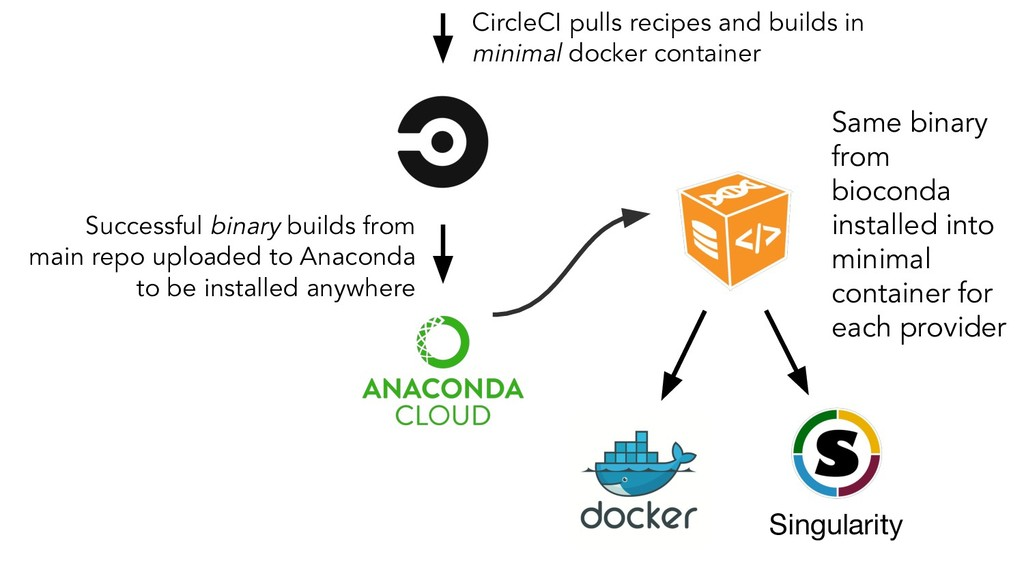 CircleCI pulls recipes and builds in minimal do...