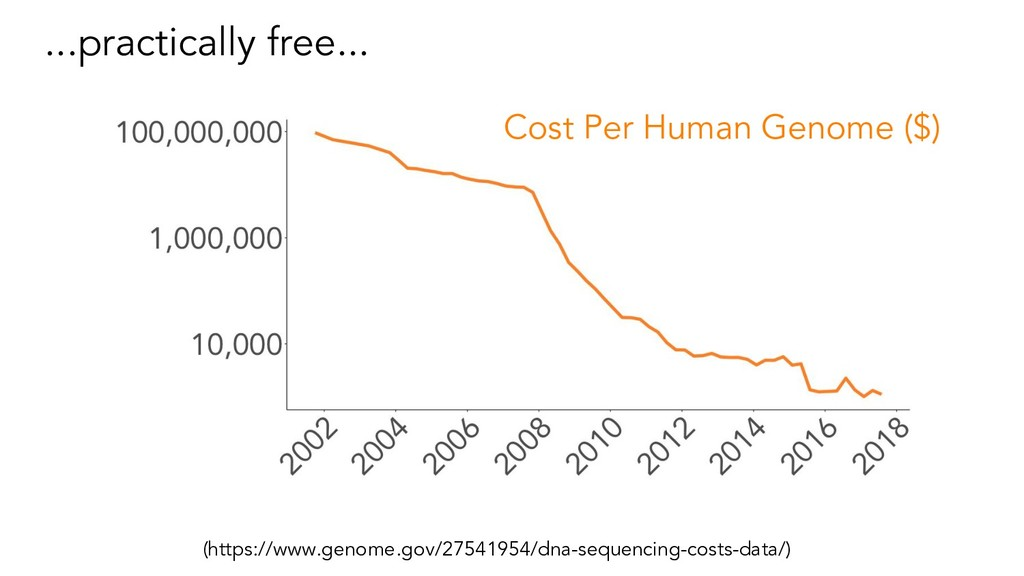 ...practically free... (https://www.genome.gov/...