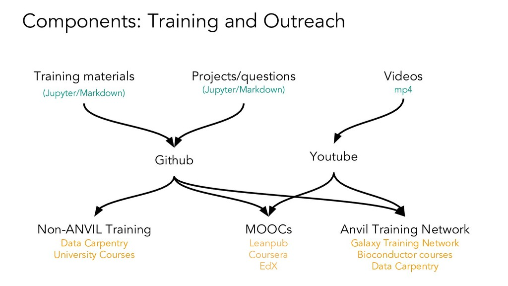 Components: Training and Outreach Training mate...