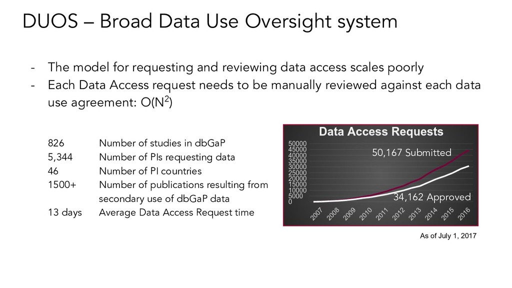 DUOS – Broad Data Use Oversight system - The mo...