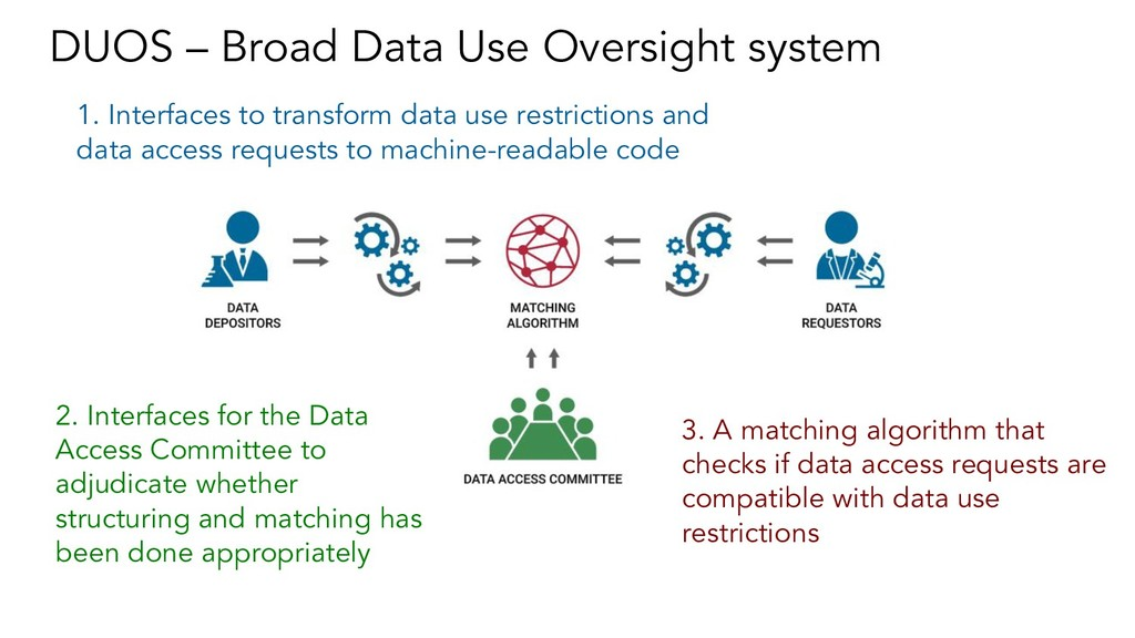 DUOS – Broad Data Use Oversight system 1. Inter...