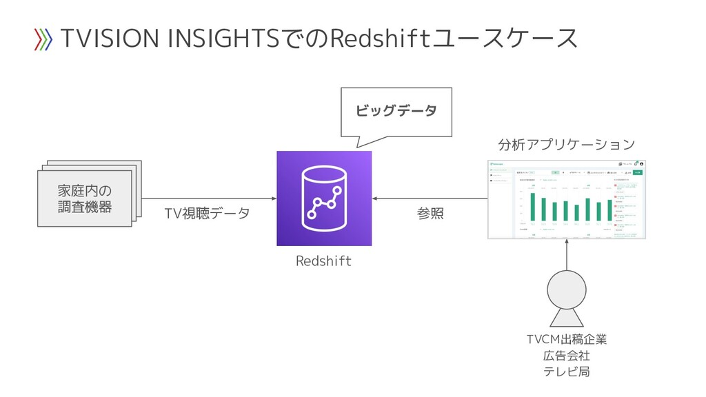 TVISION INSIGHTSでのRedshiftユースケース Redshift TV視聴デ...