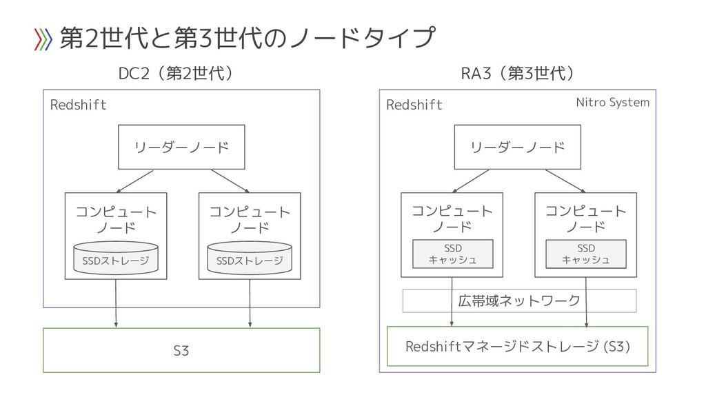 第2世代と第3世代のノードタイプ Redshift リーダーノード コンピュート ノード SS...
