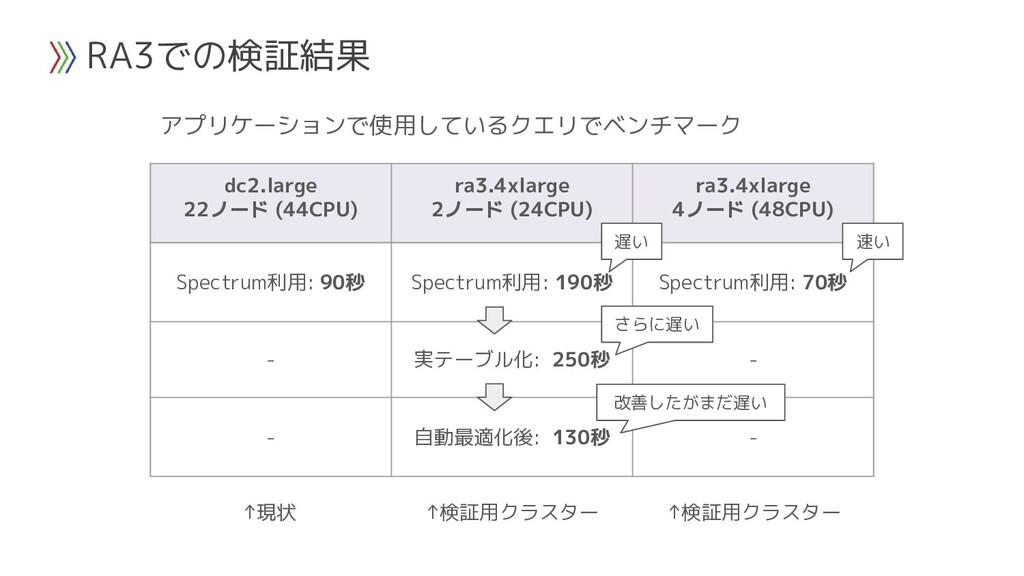 RA3での検証結果 dc2.large 22ノード (44CPU) ra3.4xlarge 2...