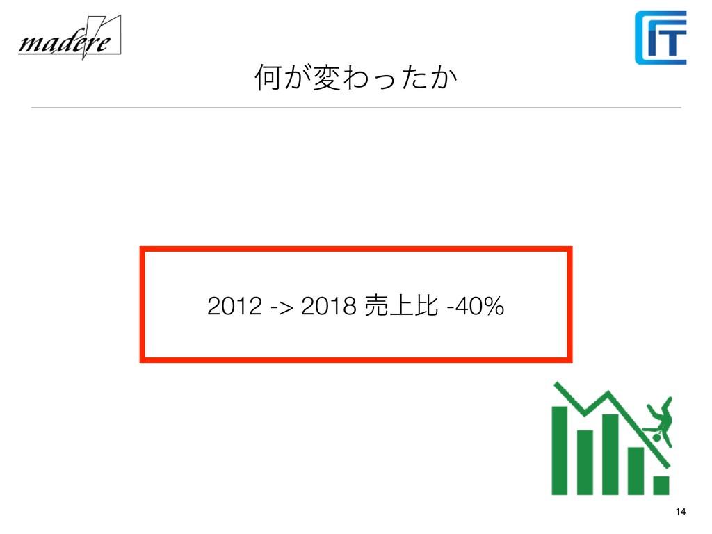 Կ͕มΘ͔ͬͨ 14 2012 -> 2018 ച্ൺ -40%
