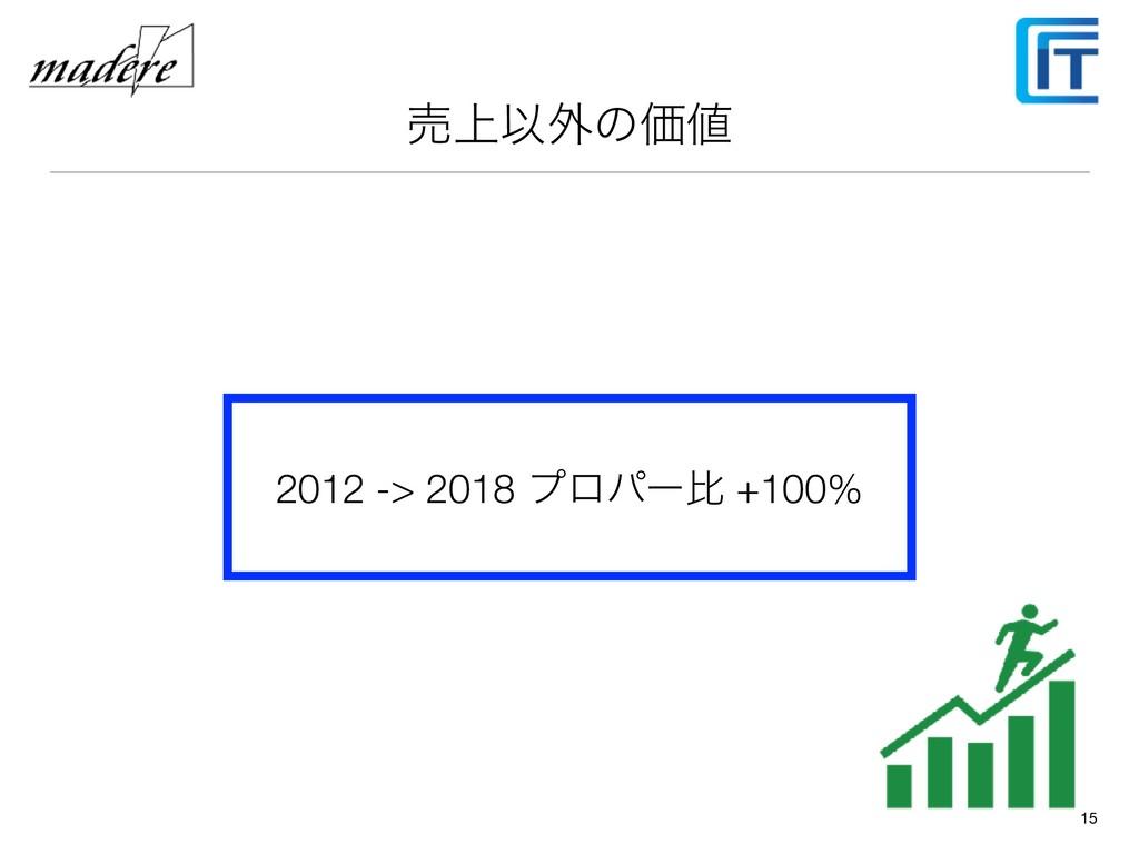 ച্Ҏ֎ͷՁ 15 2012 -> 2018 ϓϩύʔൺ +100%