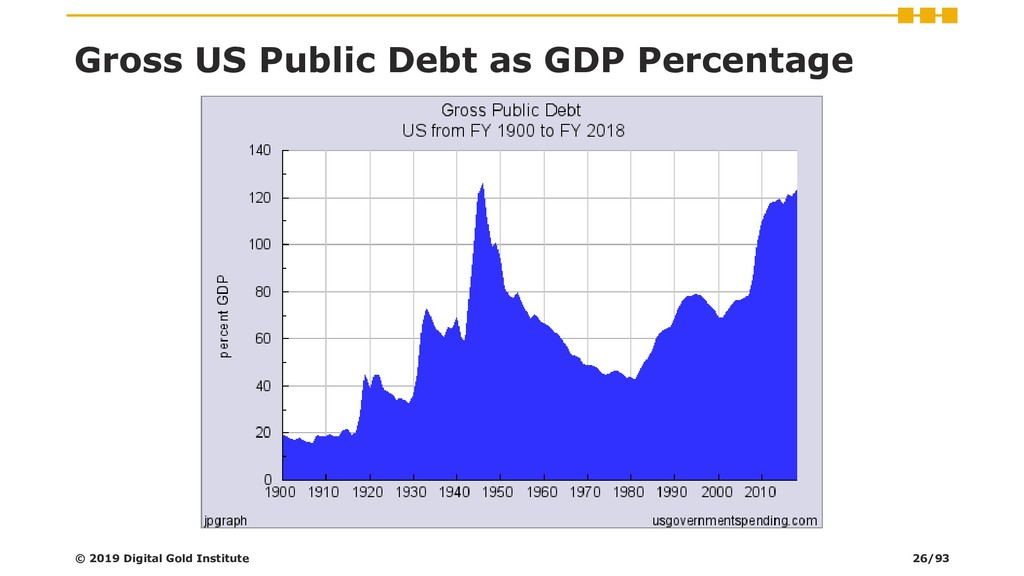 Gross US Public Debt as GDP Percentage © 2019 D...