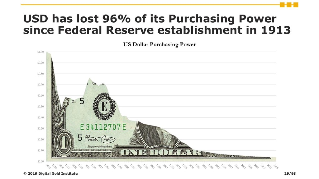USD has lost 96% of its Purchasing Power since ...