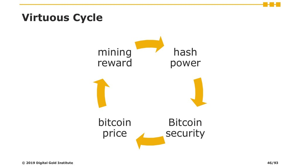 Virtuous Cycle hash power Bitcoin security bitc...
