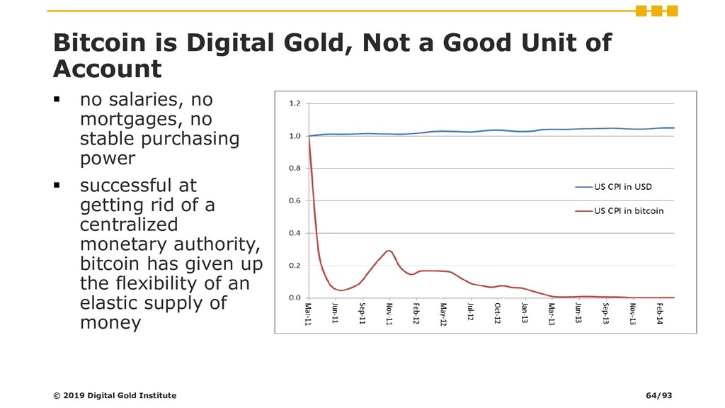 Bitcoin is Digital Gold, Not a Good Unit of Acc...
