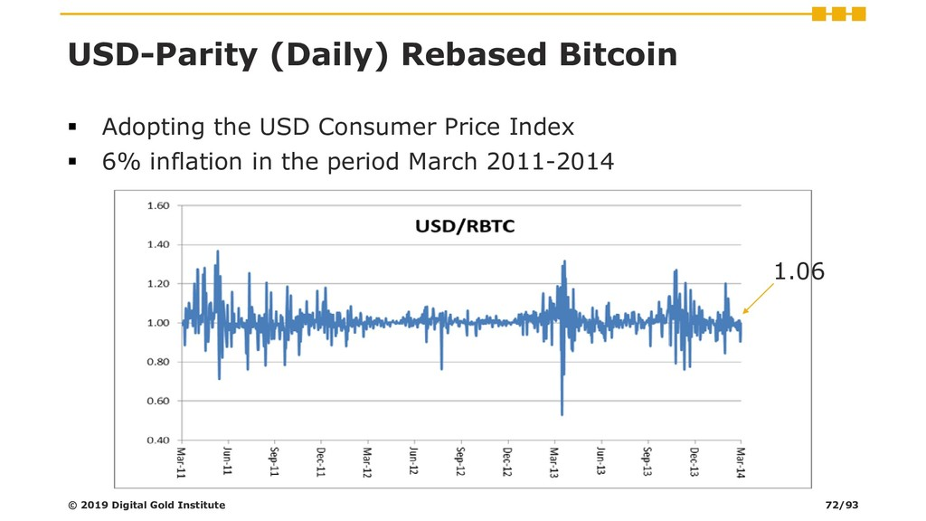 USD-Parity (Daily) Rebased Bitcoin ▪ Adopting t...