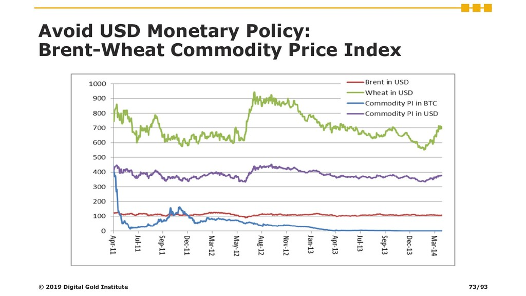 Avoid USD Monetary Policy: Brent-Wheat Commodit...