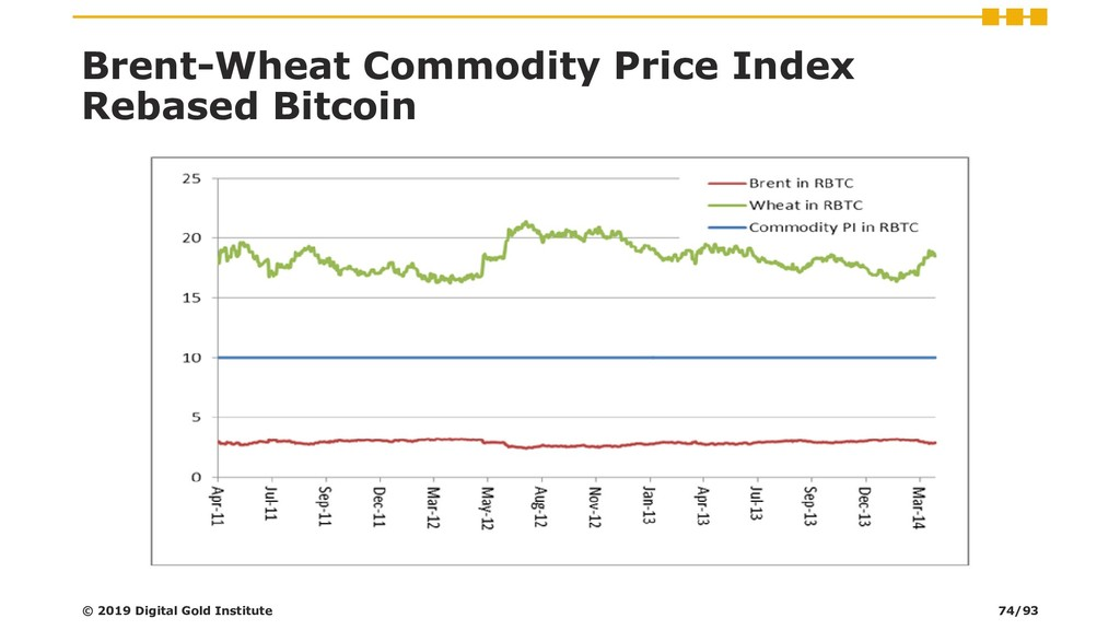 Brent-Wheat Commodity Price Index Rebased Bitco...