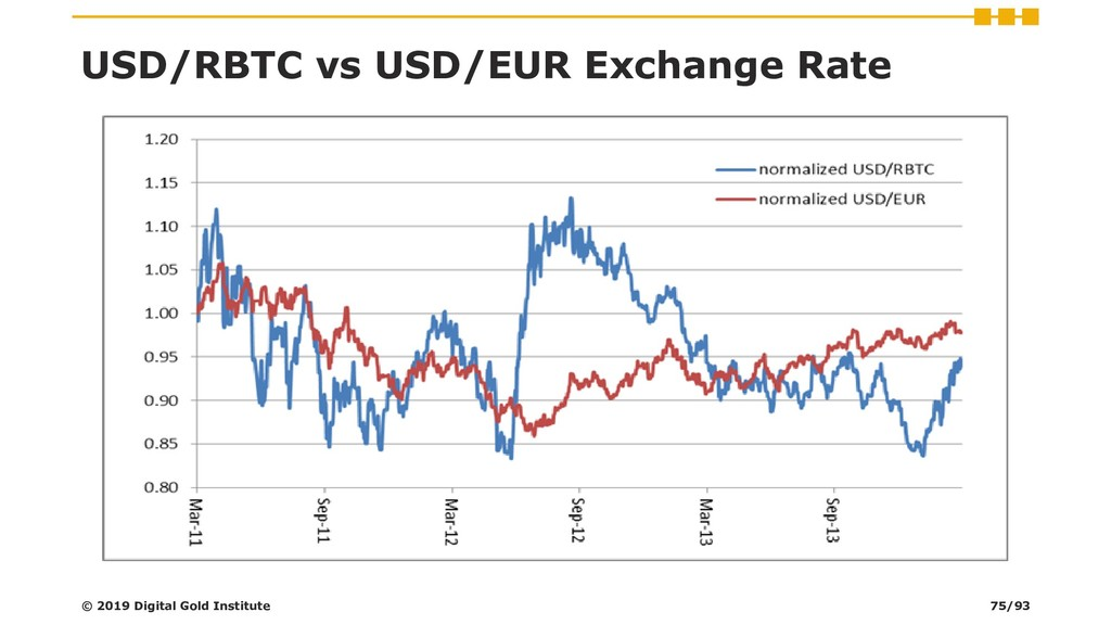 USD/RBTC vs USD/EUR Exchange Rate © 2019 Digita...