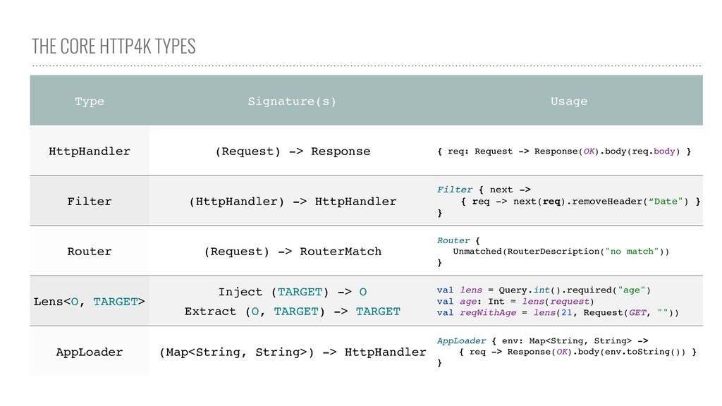 THE CORE HTTP4K TYPES Type Signature(s) Usage H...
