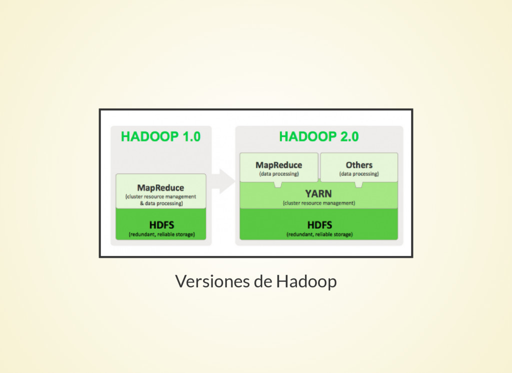 Versiones de Hadoop