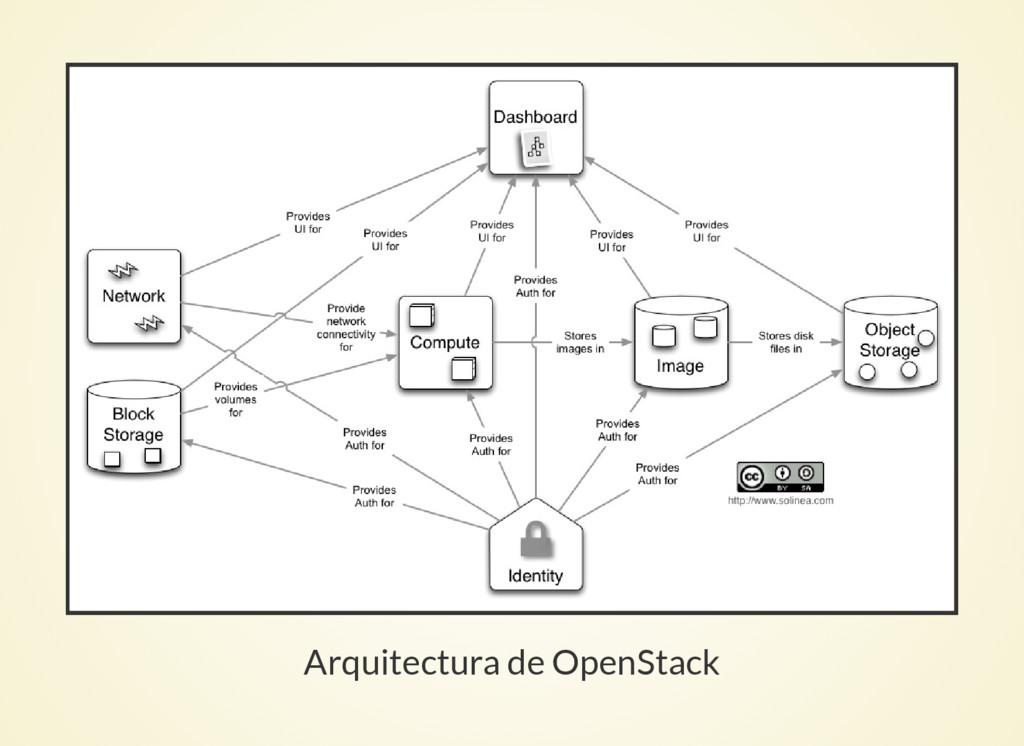 Arquitectura de OpenStack