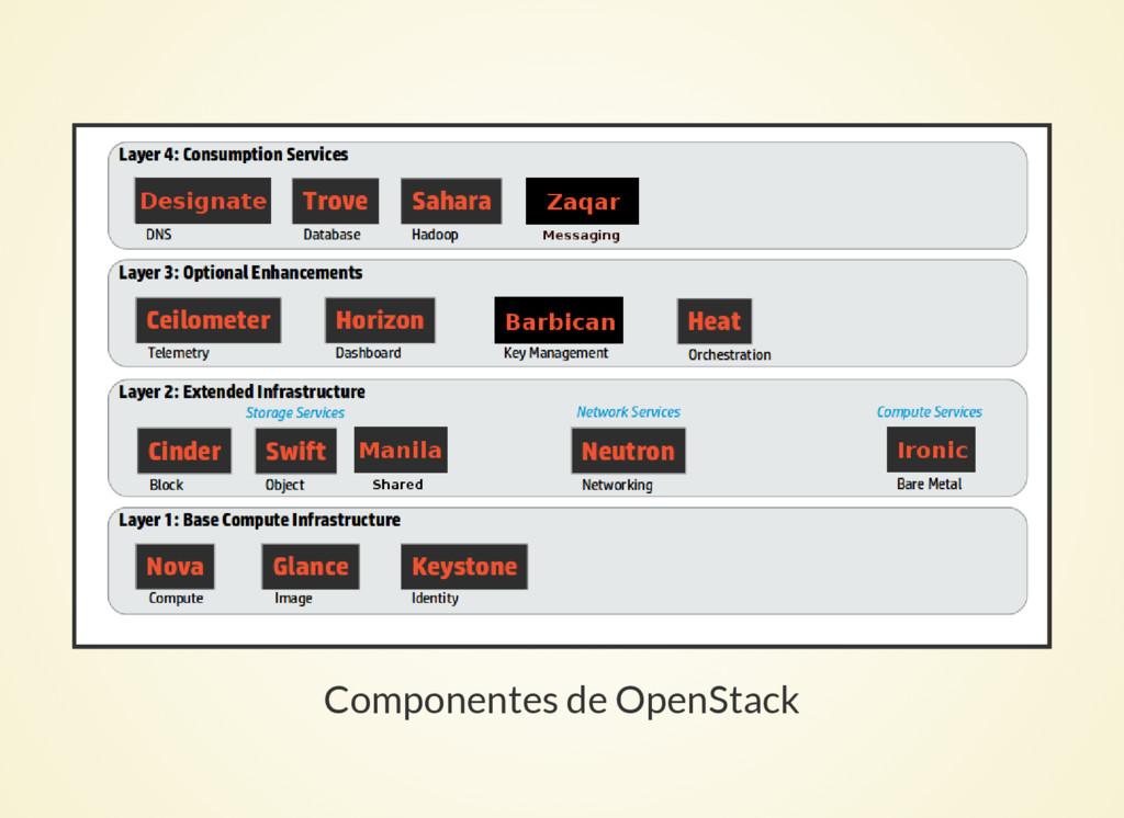 Componentes de OpenStack