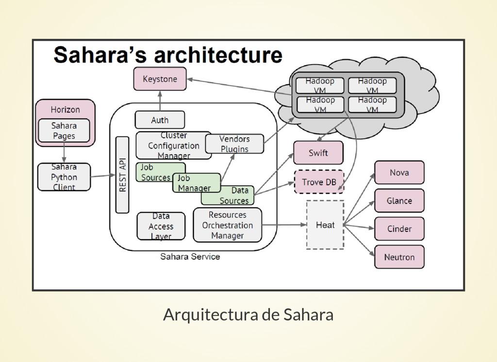 Arquitectura de Sahara