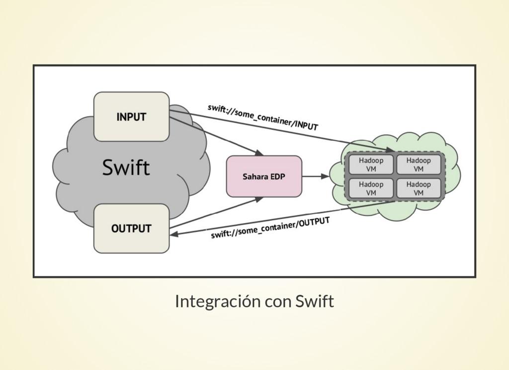Integración con Swift