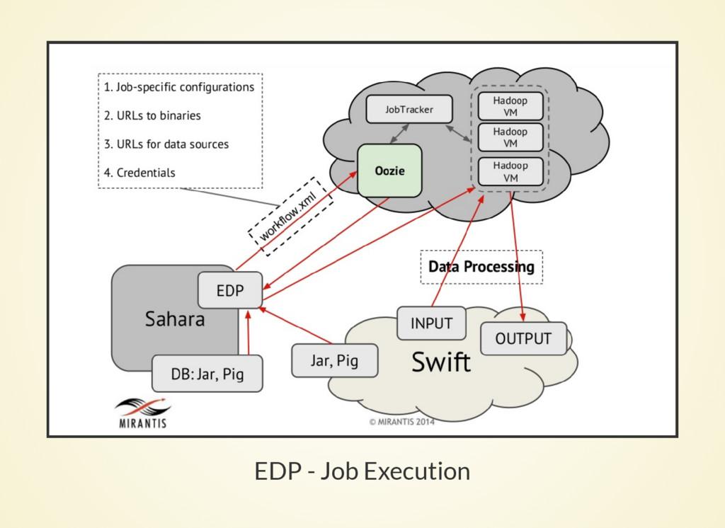 EDP - Job Execution