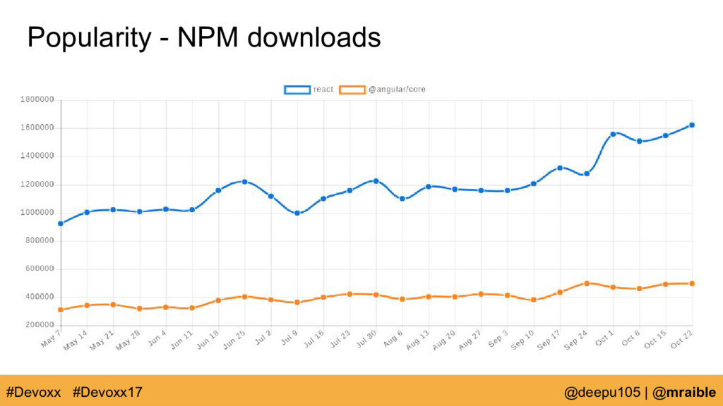 Popularity - NPM downloads #Devoxx @deepu105 | ...