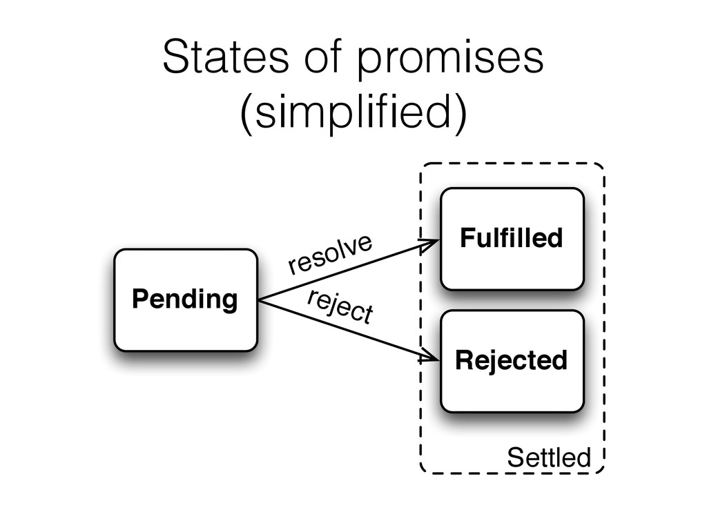 States of promises (simplified) Fulfilled Rejecte...