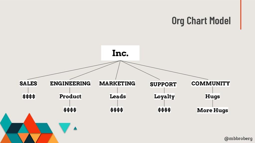 Org Chart Model @mbbroberg Inc. ENGINEERING MAR...