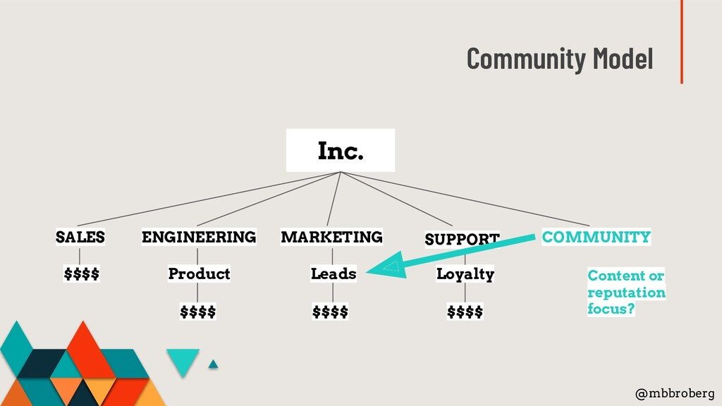 Community Model @mbbroberg Inc. ENGINEERING MAR...