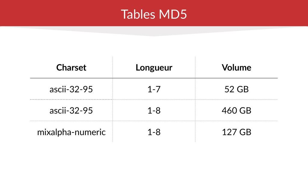Tables MD5 Charset Longueur Volume ascii-32-95 ...