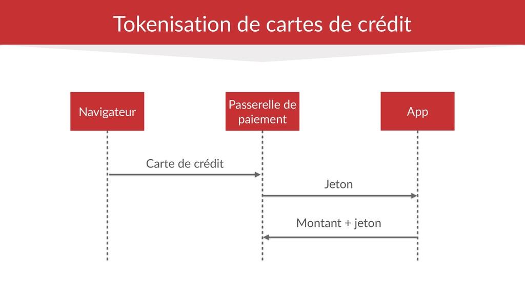 Tokenisation de cartes de crédit Carte de crédi...
