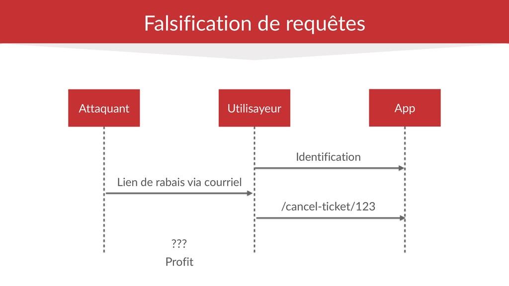 Falsification de requêtes Lien de rabais via co...