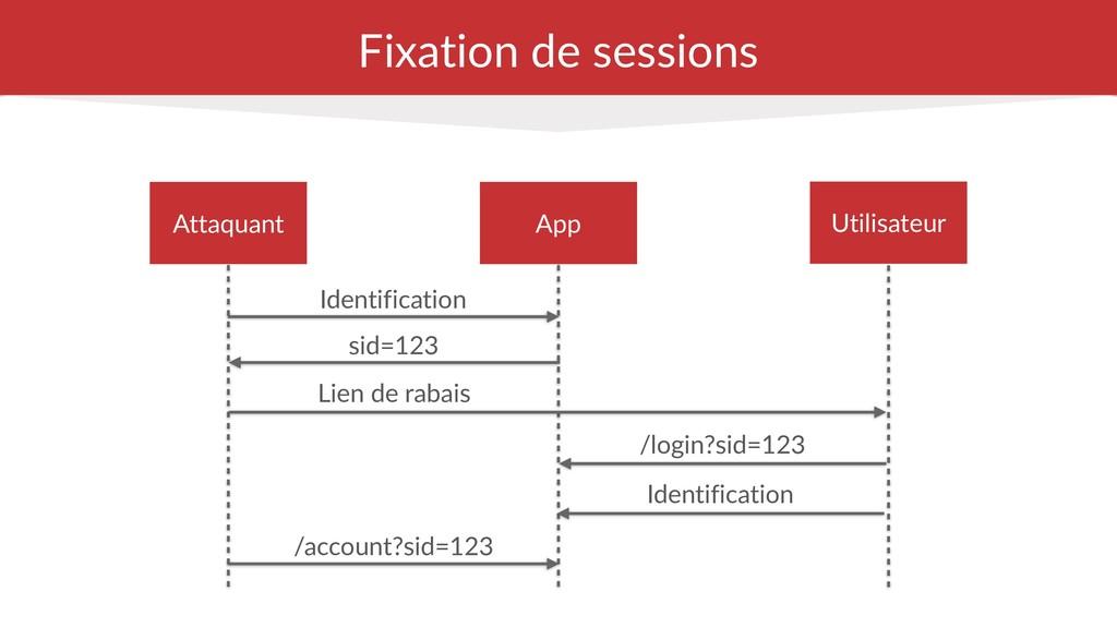 Fixation de sessions Identification Utilisateur...