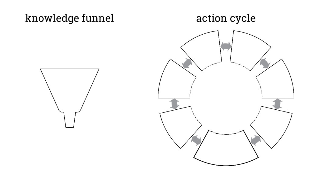 knowledge funnel action cycle