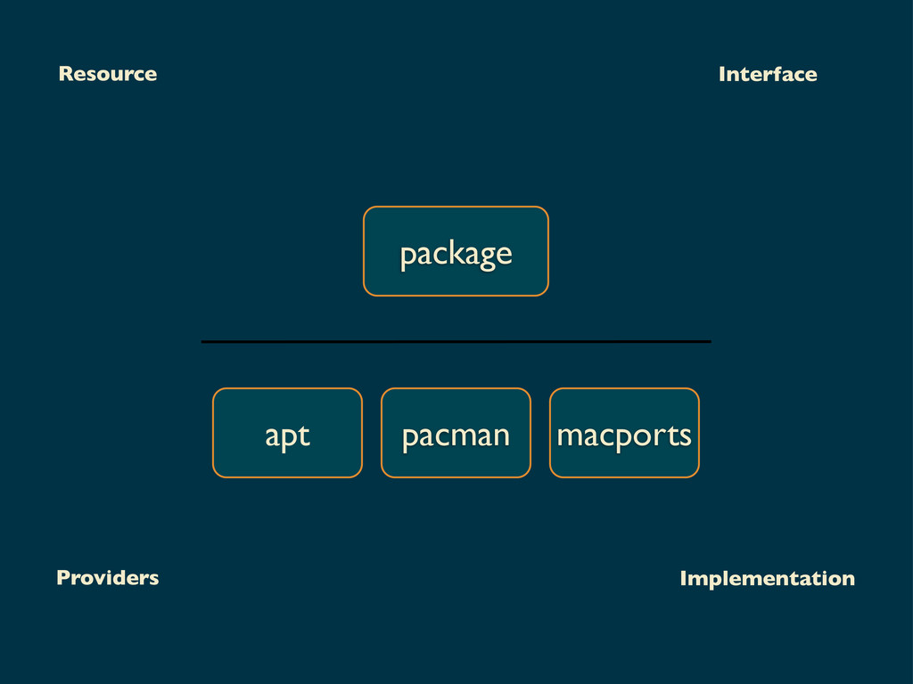 package apt pacman macports Resource Providers ...