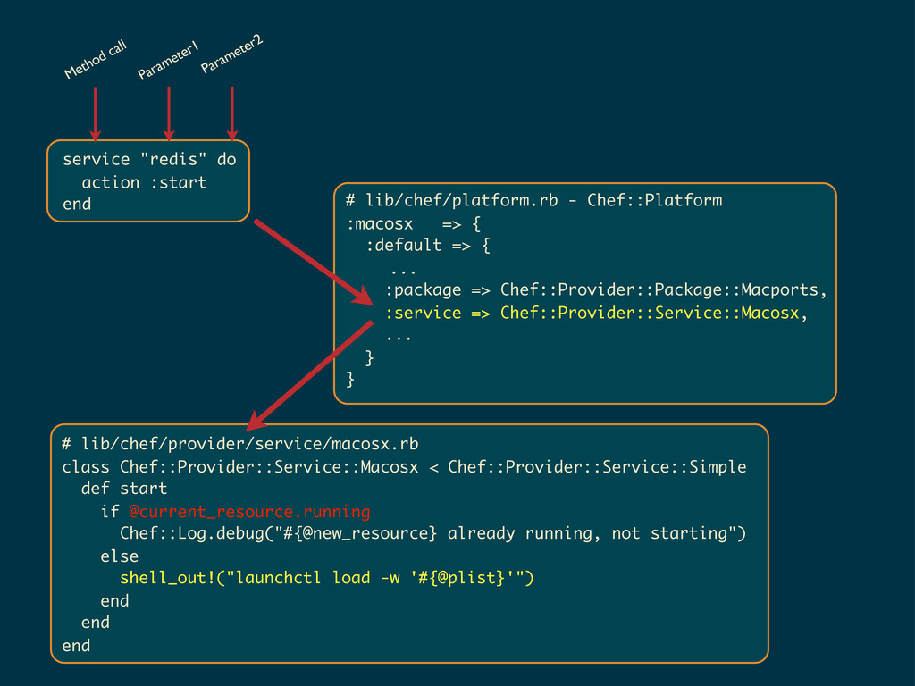 "service ""redis"" do action :start end Method cal..."