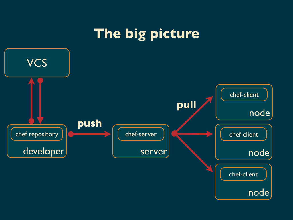 chef-server push pull VCS chef-client node chef...