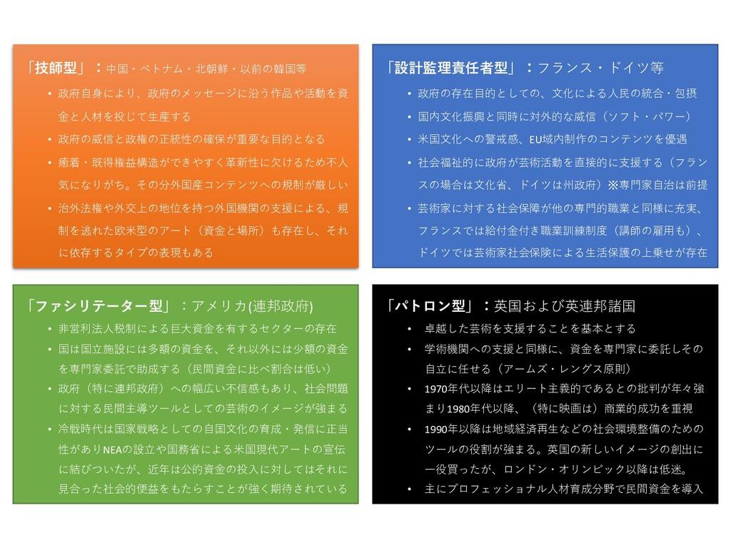 「技師型」:中国・ベトナム・北朝鮮・以前の韓国等 • 政府⾃⾝により、政府のメッセージに沿う作...