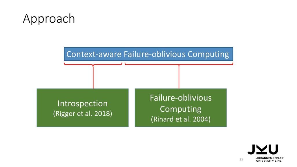 Approach 25 Context-aware Failure-oblivious Com...