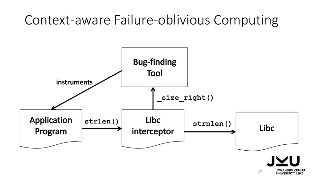 Context-aware Failure-oblivious Computing 27 st...
