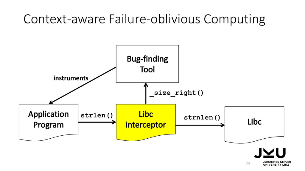 Context-aware Failure-oblivious Computing 28 st...