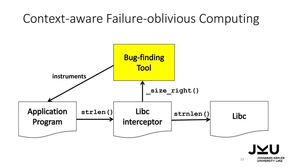 Context-aware Failure-oblivious Computing 33 st...