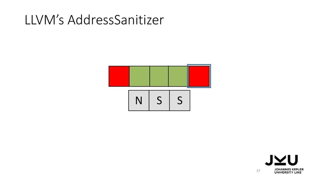 LLVM's AddressSanitizer 37 N S S