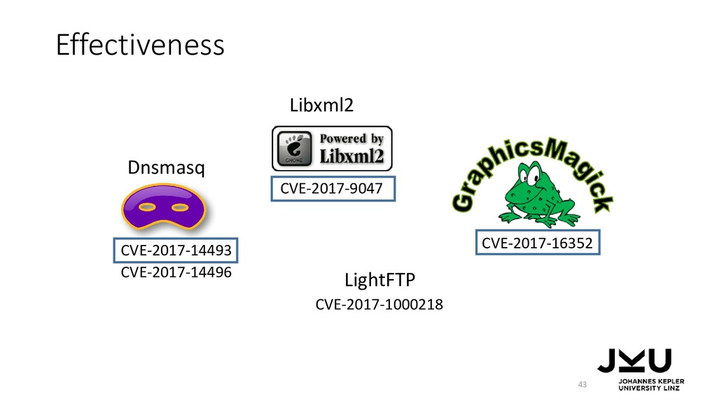 Effectiveness 43 Dnsmasq CVE-2017-14493 CVE-201...