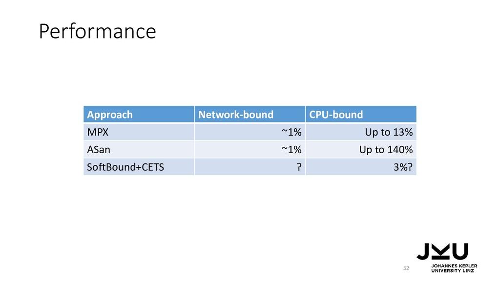 Performance 52 Approach Network-bound CPU-bound...